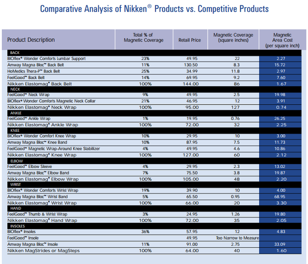 comparing the value of Nikken Products and it competitors